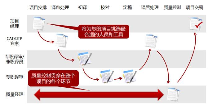 一个典型笔译的项目流程