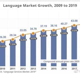 语言服务:2019回顾和2020年展望 (二)