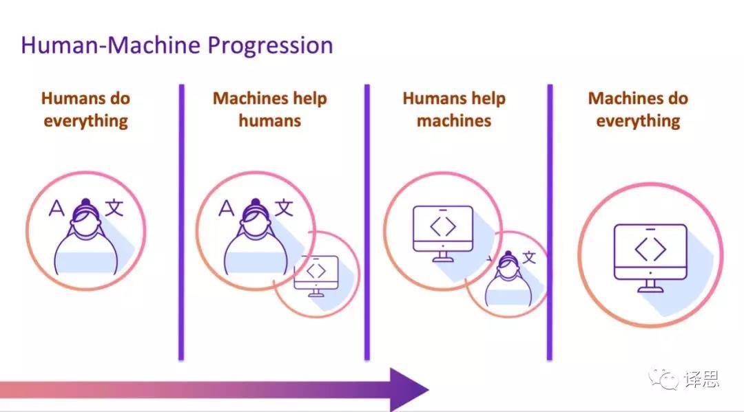 Human-Machine Progression